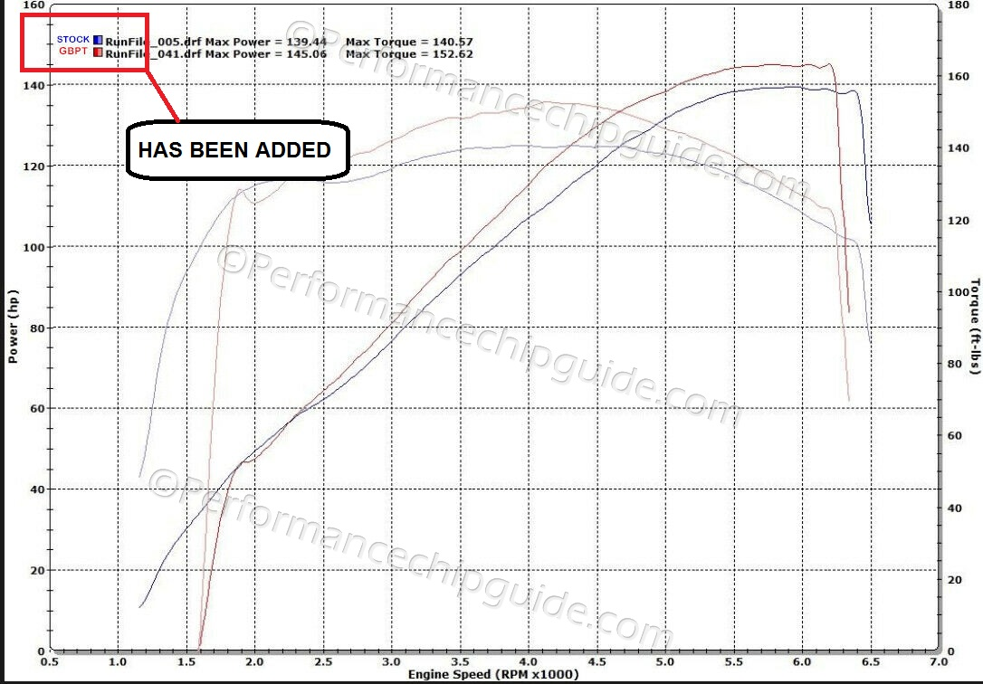 Altered Gearboxx Performance Engine Tuner Ebay Dyno graph