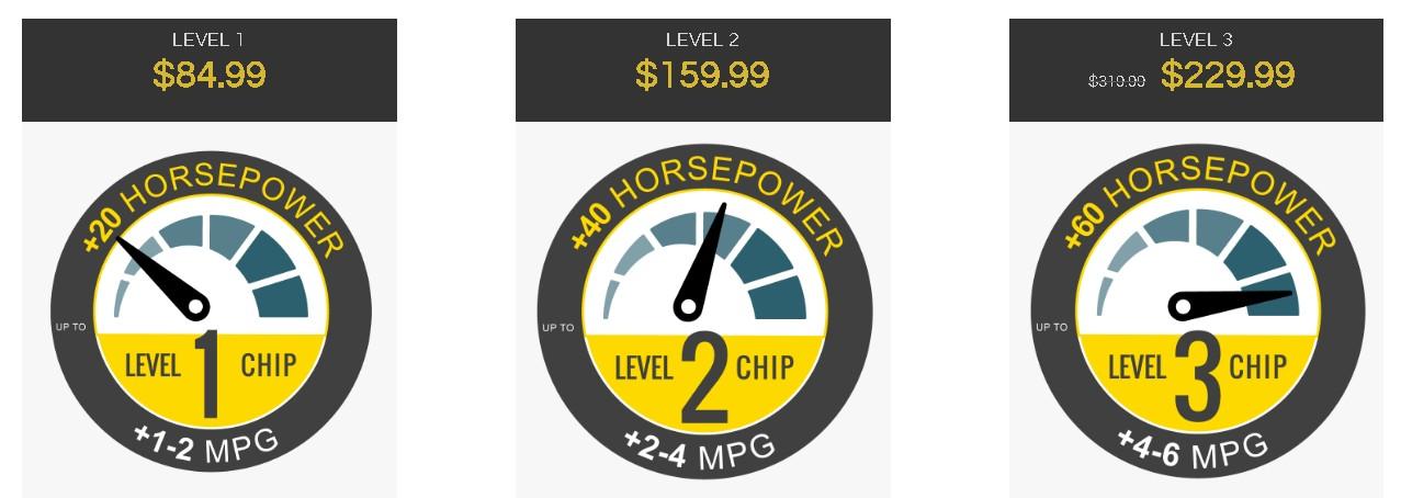 Chipyourcar Horsepower Claims.jpg